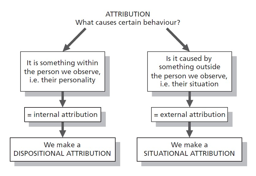 Write my attribution theory essays